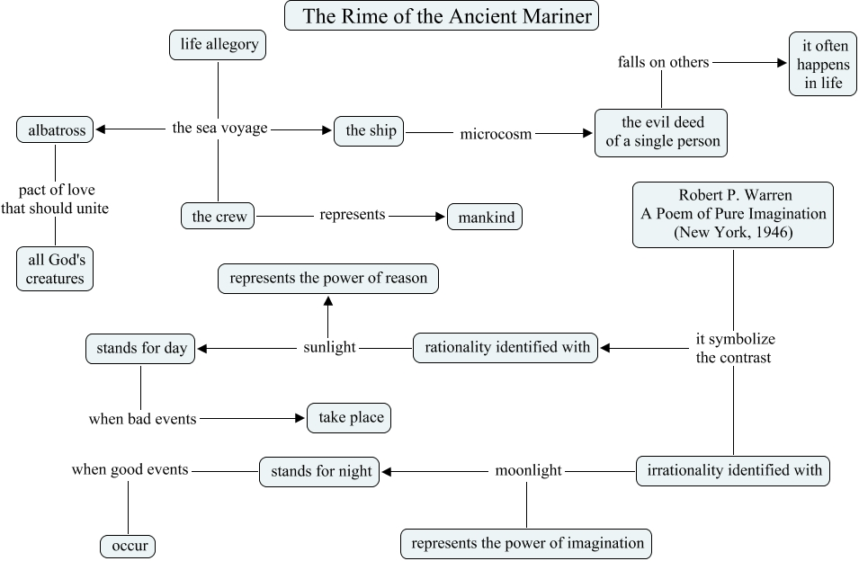 literary review the rime of the The ancient mariner: modern literary criticism the origins of the rime of the ancient mariner rime of the ancient mariner, georgia review 31.