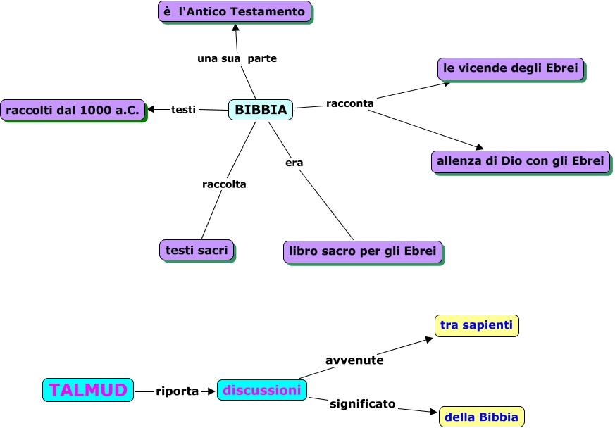 Risultati immagini per bibbia mappa concettuale