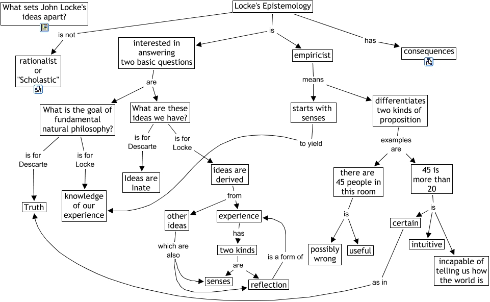 an analysis of john lockes approach to epistemology