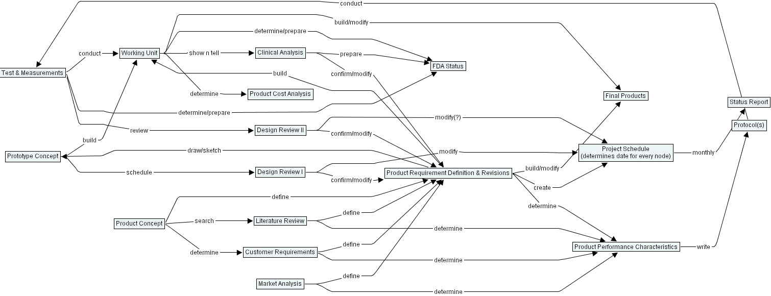 Layton Concept Map (Hierarchical Format)