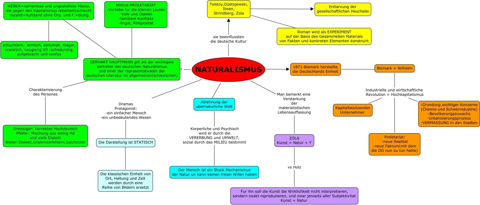 Naturalismus gi...