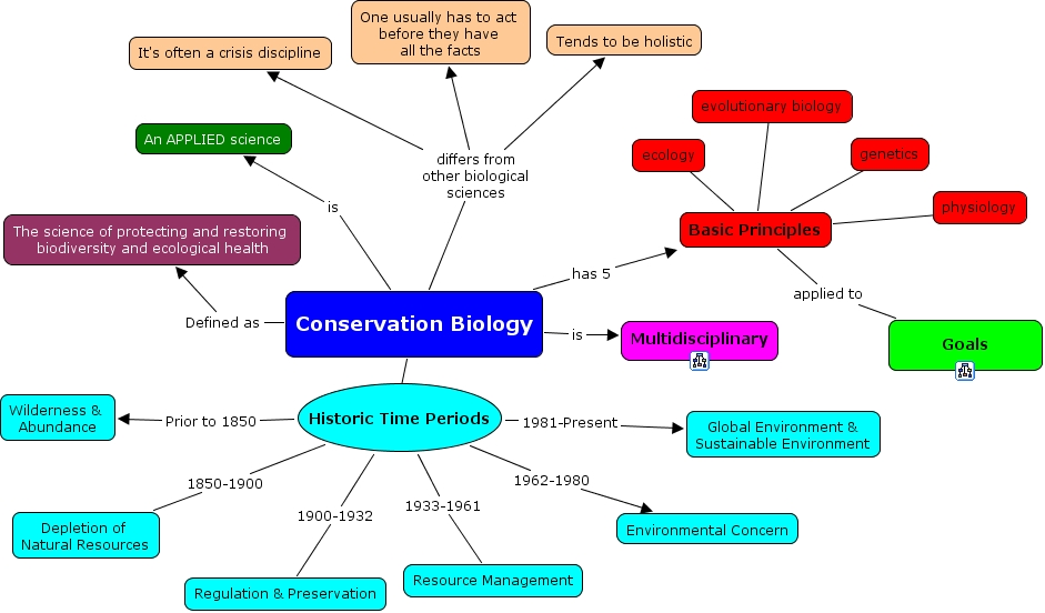 Is Natural Resource Conservation Conservation Biology