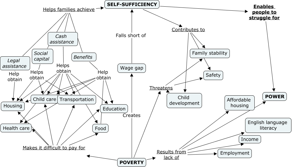 dissertations on low-income self-sufficiency Welfare reform and leadership : a case study realize some individuals may never attain total independence and self-sufficiency but instead of helping low income.