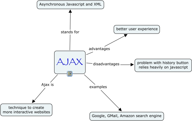 Search Engine Friendly AJAX (SEFAJAX)