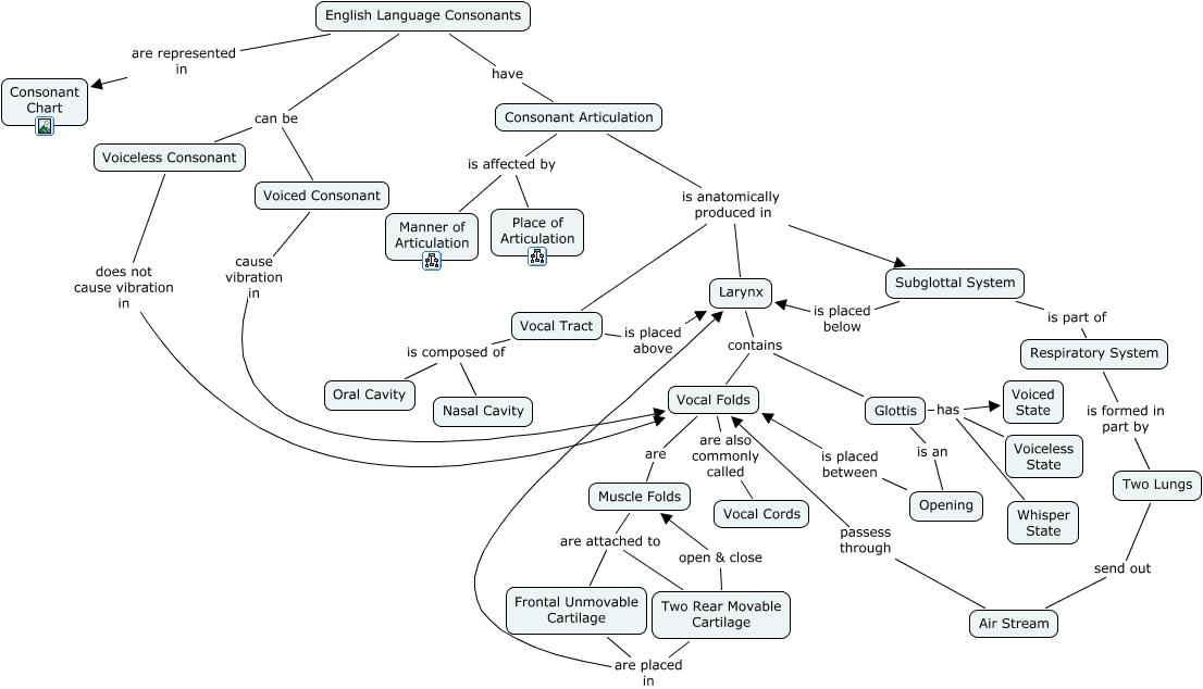 English language consonants english consonant chart ccuart Gallery
