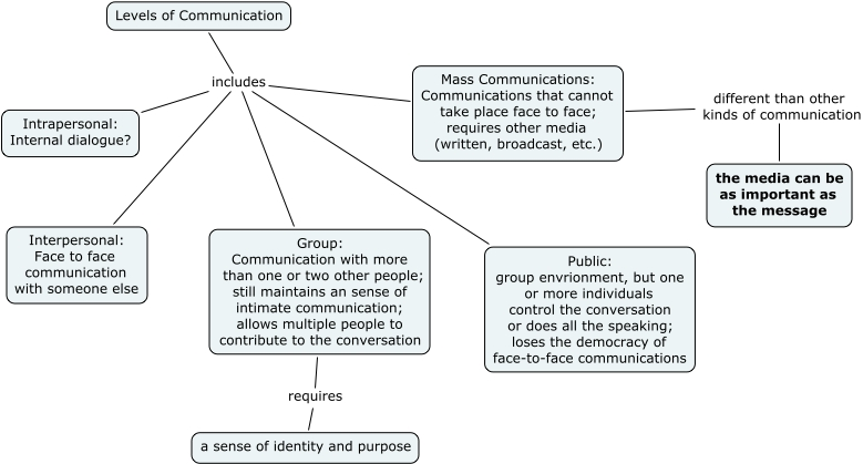 What are the types and levels of communication