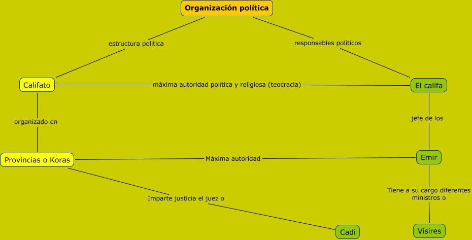 La Organizacion Política