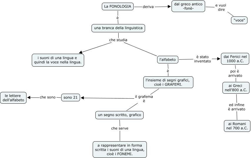 Risultati immagini per mappa concettuale fonologia