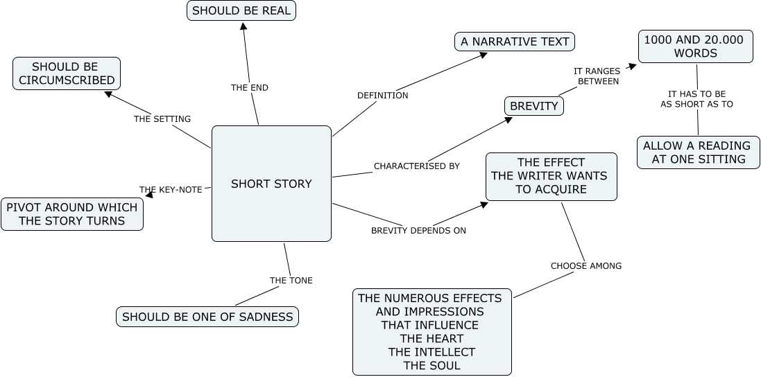 poe s theory of a short story