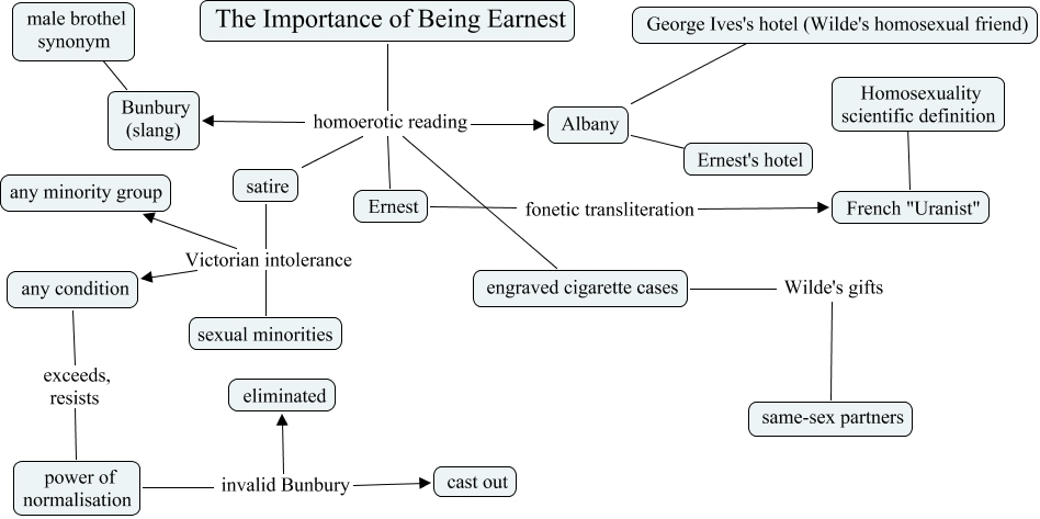 "essay on satire in the importance of being earnest Below you will find five outstanding thesis statements for ""the importance of being earnest"" by oscar wilde that can be used as essay starters or paper topics."