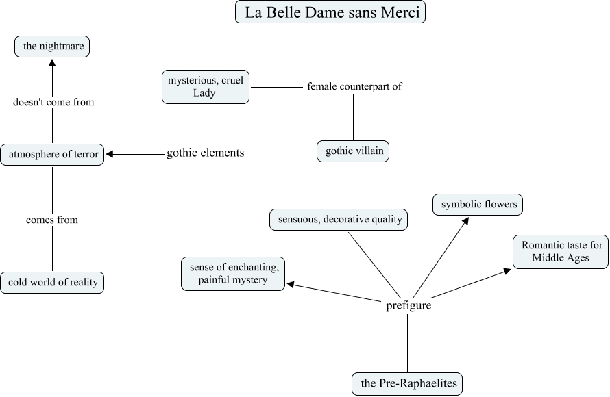 comparative analysis of la belle dame Weissman: language strange: la belle dame sans merci and the language o published by digital commons @ colby, 1980 92 colby library quarterly virtually unknown.