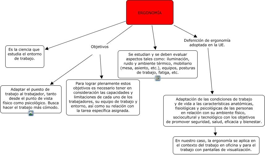 Cmap de ergonom a for Ergonomia en el trabajo de oficina