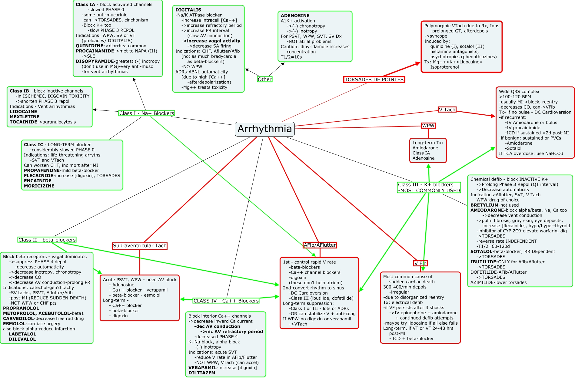 Atrial Fibrillation Concept Map.Antiarrhythmics