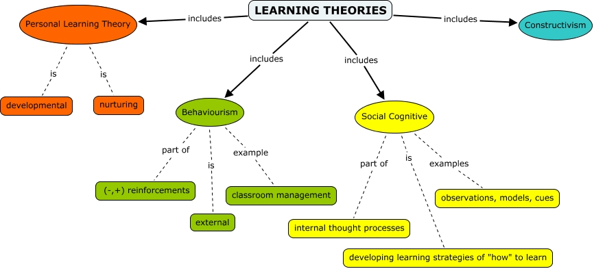 Social learning theory of motivation ppt