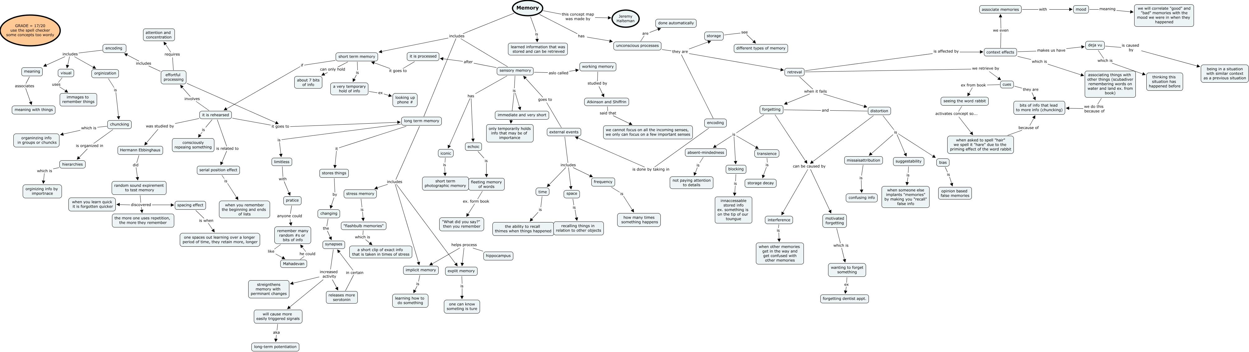 Memory Concept Map.Memory Ch 8 Concept Map Jeremy Halteman