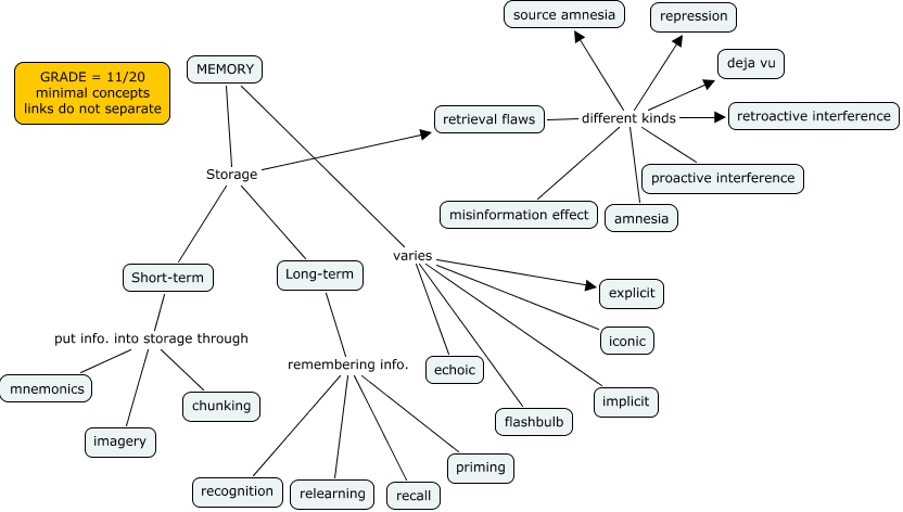 Memory Concept Map.Patrick Bailey S Chapter 8 Memory Concept Map