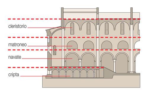 tardo antica livelli dell impianto architettonico sono presbiterio