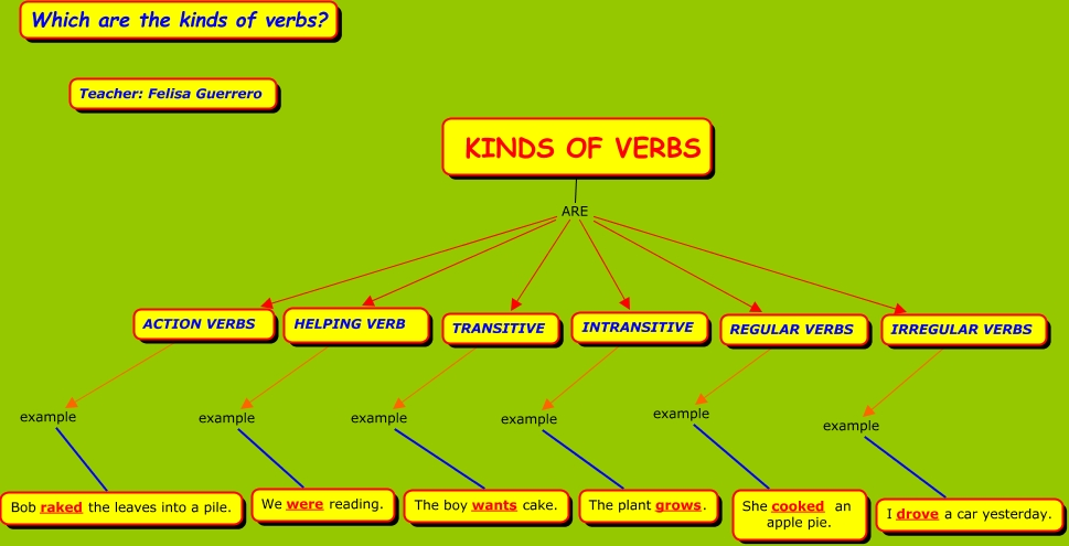 Which Are The Kinds Of Verbs?