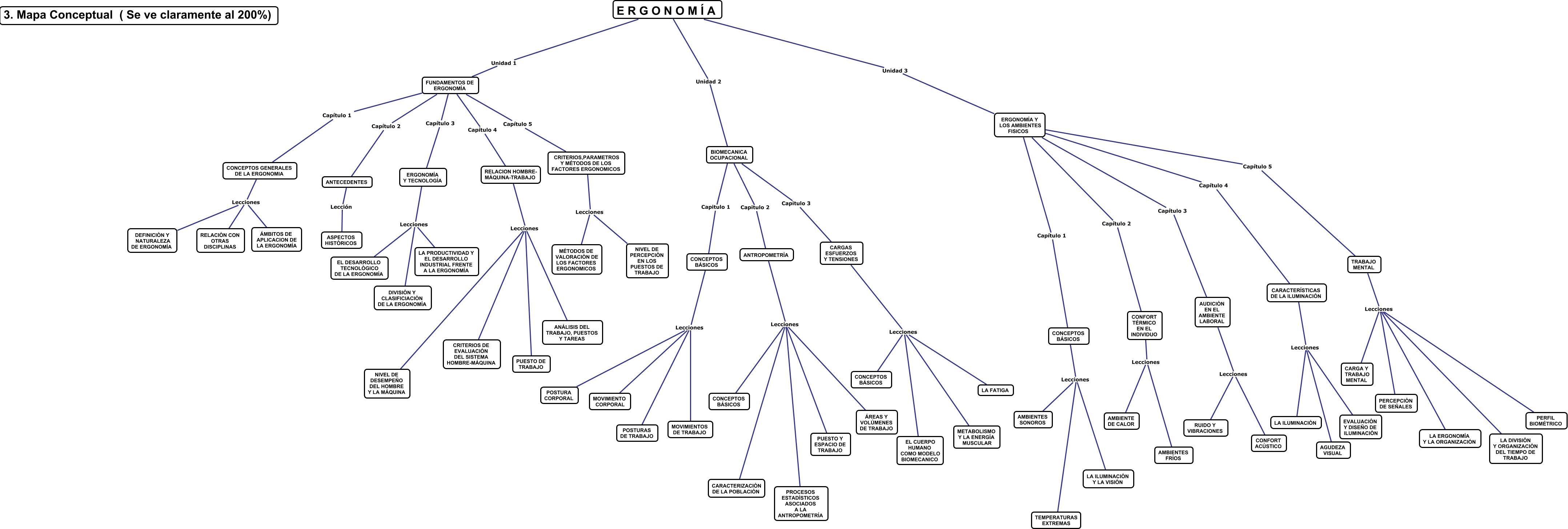 Ergonomia mapa conceptual for Caracteristicas de la ergonomia