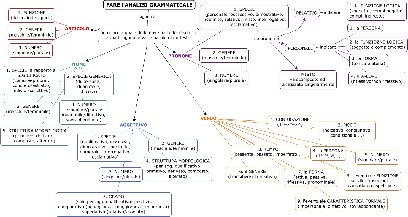 Fare l 39 analisi grammaticale come si svolge l 39 analisi grammaticale - Diversi analisi grammaticale ...