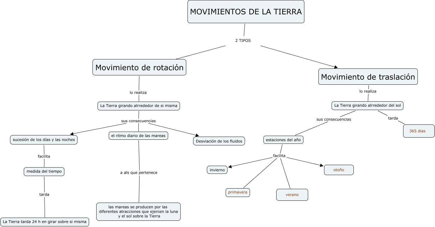 Movimientos de la tierra tipos de movimiento de la tierra - Tipos de sensores de movimiento ...