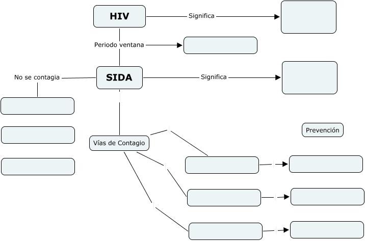 Esquema hiv - Aids periodo finestra ...