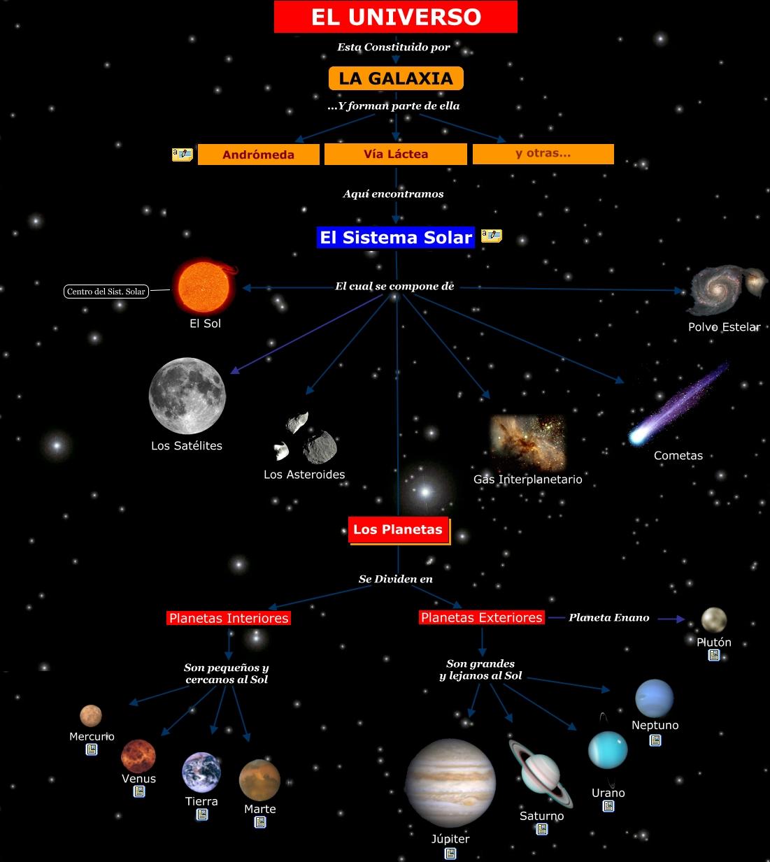 Ciencia sexto el universo - Caracteristicas de los planetas interiores ...
