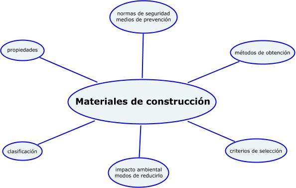 Materiales de construccion inicial - Cano materiales de construccion ...