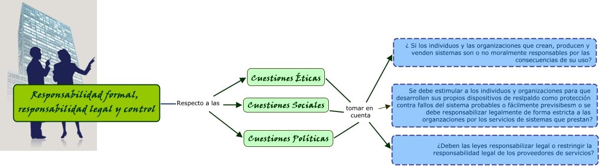 Responsabilidad formal legal y control i for Responsabilidad legal
