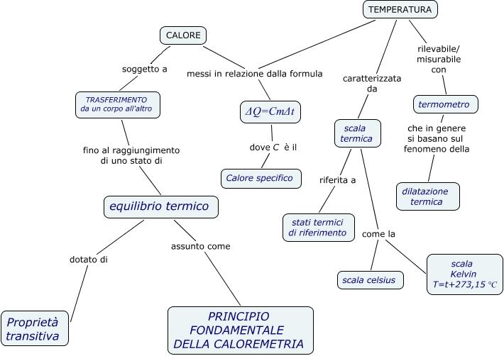 Equilibrio Termico Formula di Equilibrio Termico