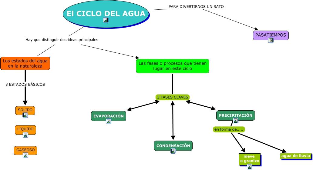 Ciclos Del Agua en la Naturaleza Del Agua en la Naturaleza