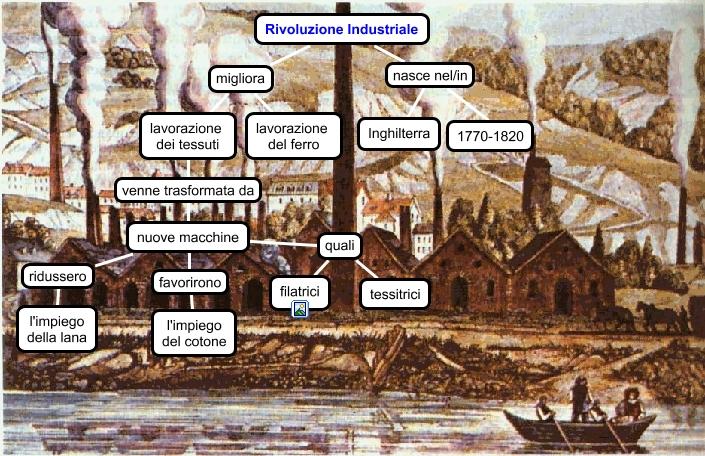 La rivoluzione industriale federica in quale settore si for Prime case in nuova inghilterra