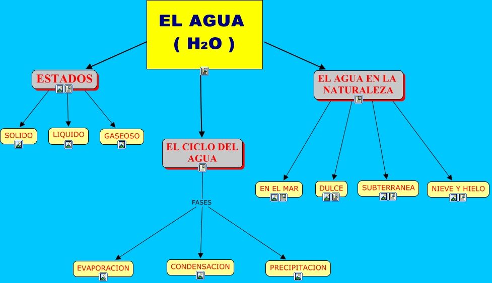 Ciclos Del Agua en la Naturaleza el Ciclo Del Agua el Agua en