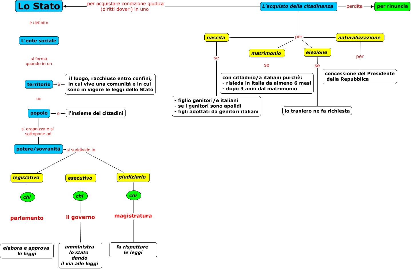 Stato cittadinanza mappa concettuale for Composizione senato italiano