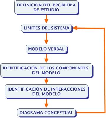 Fases metodologicas en la conceptualizaci n fases de la for Conceptualizacion de la arquitectura