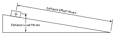 an inclined plane that and has one or two sloping sides forms a machine called a