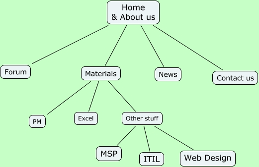 Information Architecture Ia Diagram How Is Web Content To Be