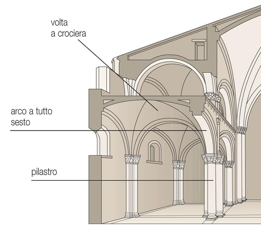 L 39 architettura e la chiesa romanica - Elementi architettonici di una chiesa ...