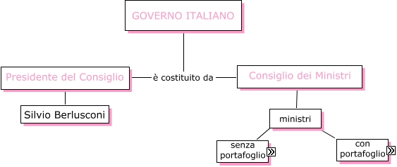 Ministri mappa concettuale for Struttura del parlamento