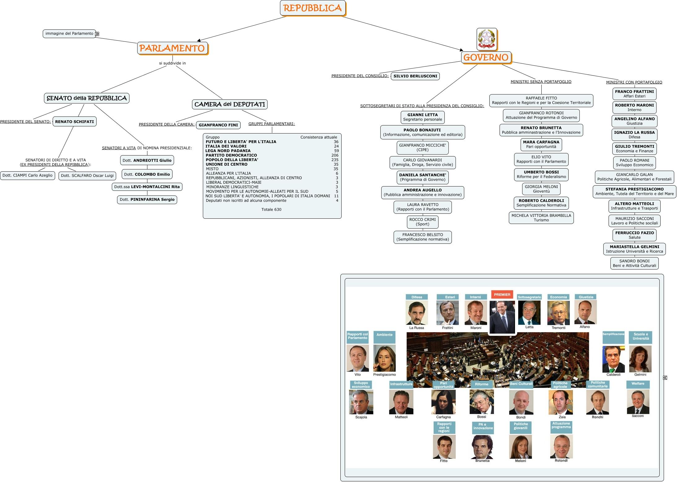 parlamento e governo italiano vero arioli