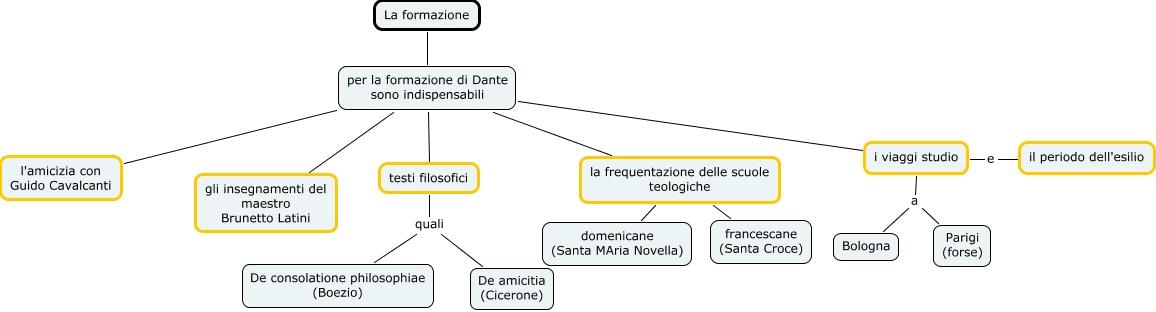 La formazione di dante miriana mappa concettuale - 20 finestre sulla vita di dante ...