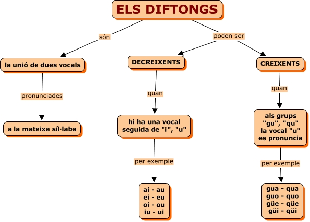 ELS DIFTONGS - què són els diftongs? quines classe de ...