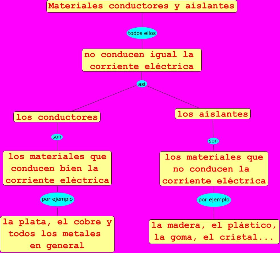 Materiales conductores y aislantes - Materiales aislantes del calor ...