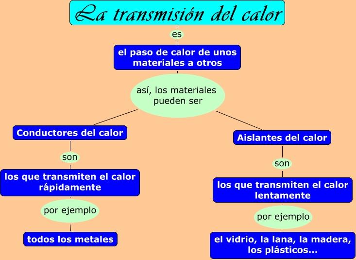 La transmisi n del calor - Materiales aislantes termicos ...