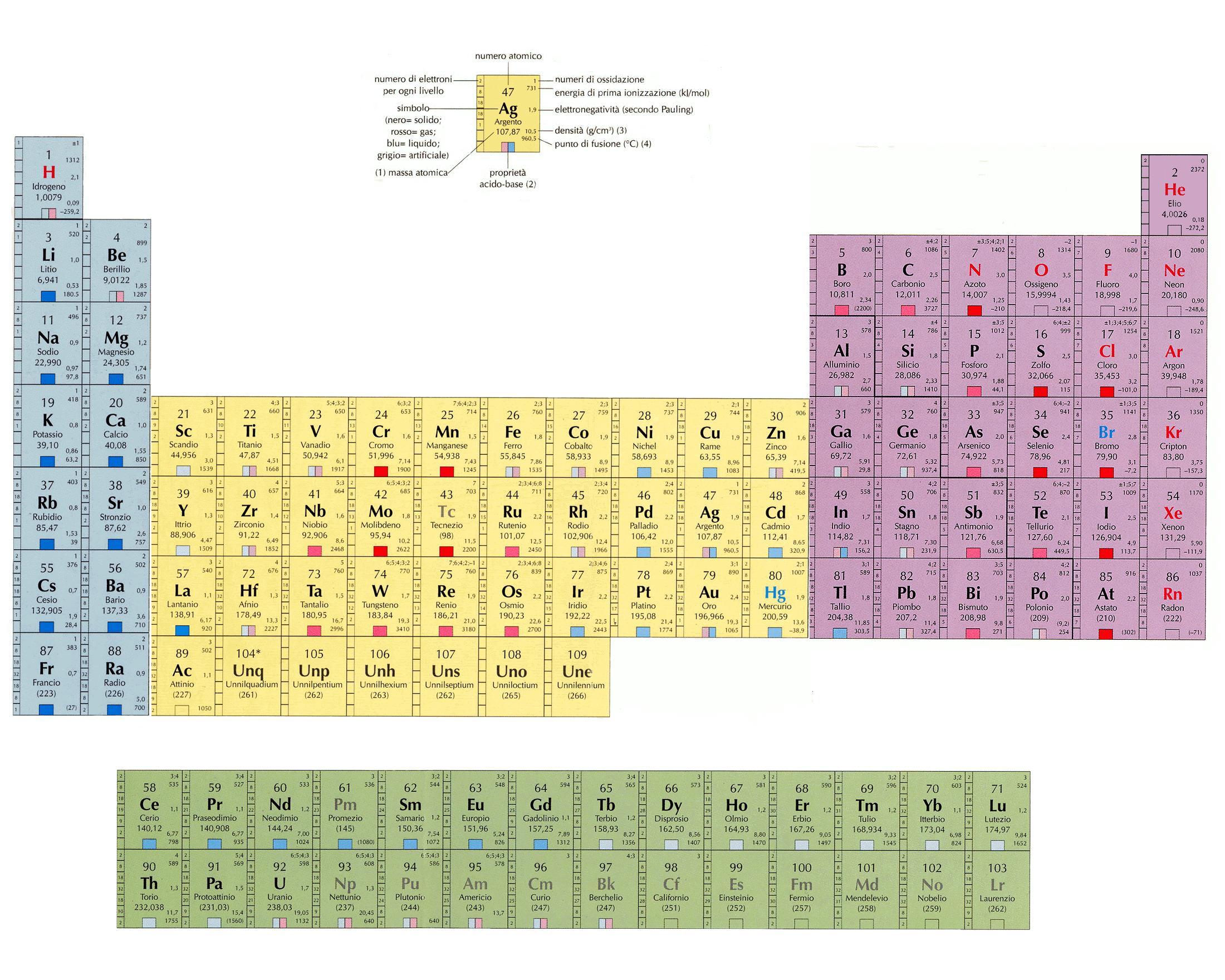 Elementi e composti - Tavola periodica zanichelli pdf ...