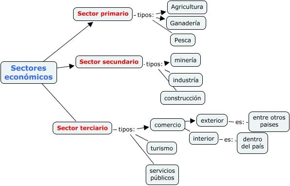 Actividad De Aprendizaje 1 Estructura Socioeconomica