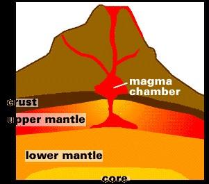 metamorphic rock igneous rock weathers into sediment igneous rock ...