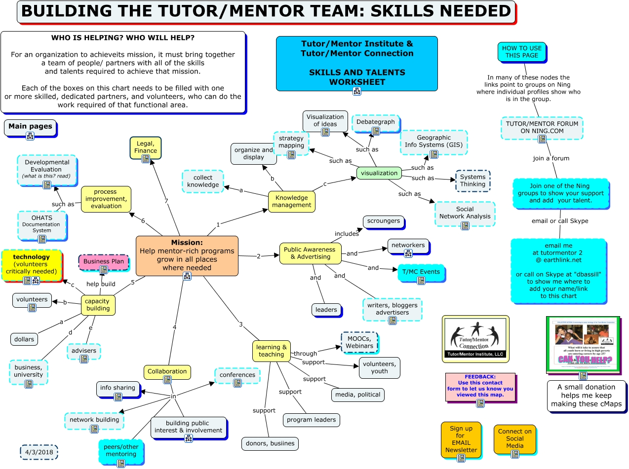 tutor mentor institute network analysis skills