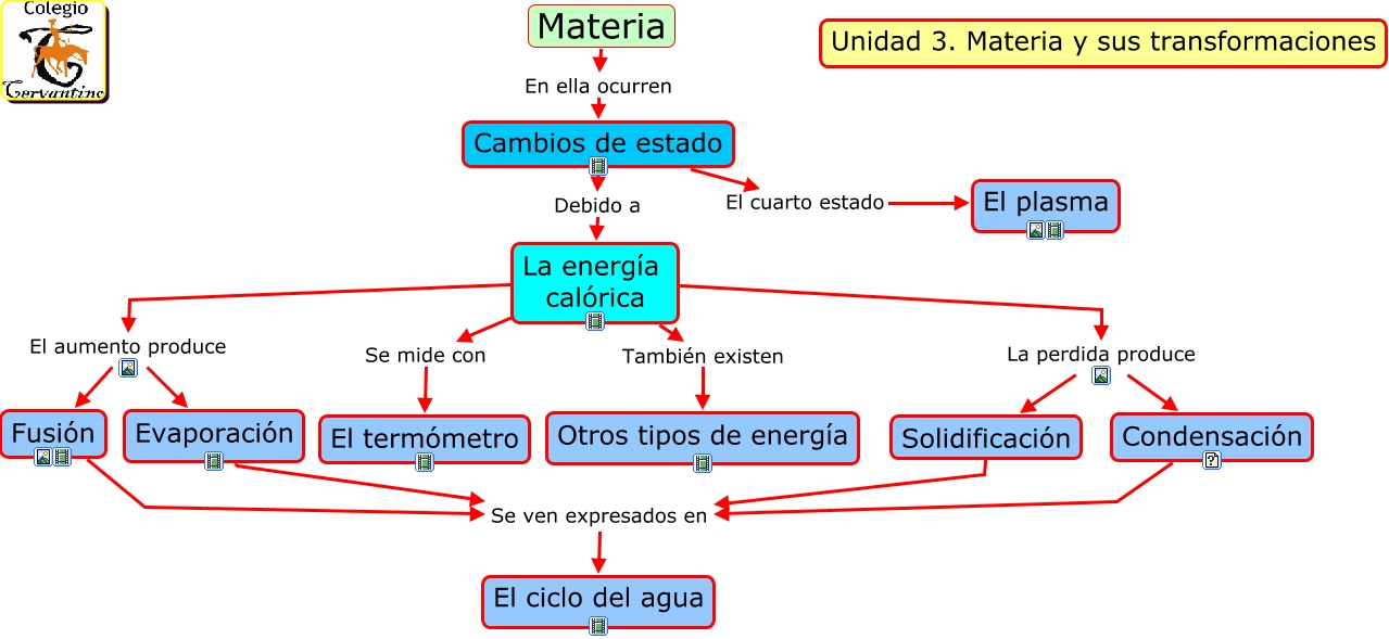 Materia for Cuarto estado de la materia