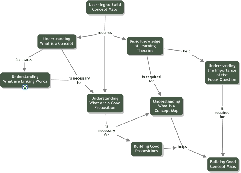 How To Build A Concept Map.Learning To Build Concept Maps How Does One Learn To Build Good